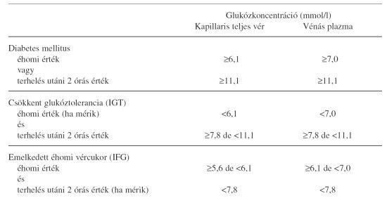 magas vérnyomás terápia diabetes mellitus esetén