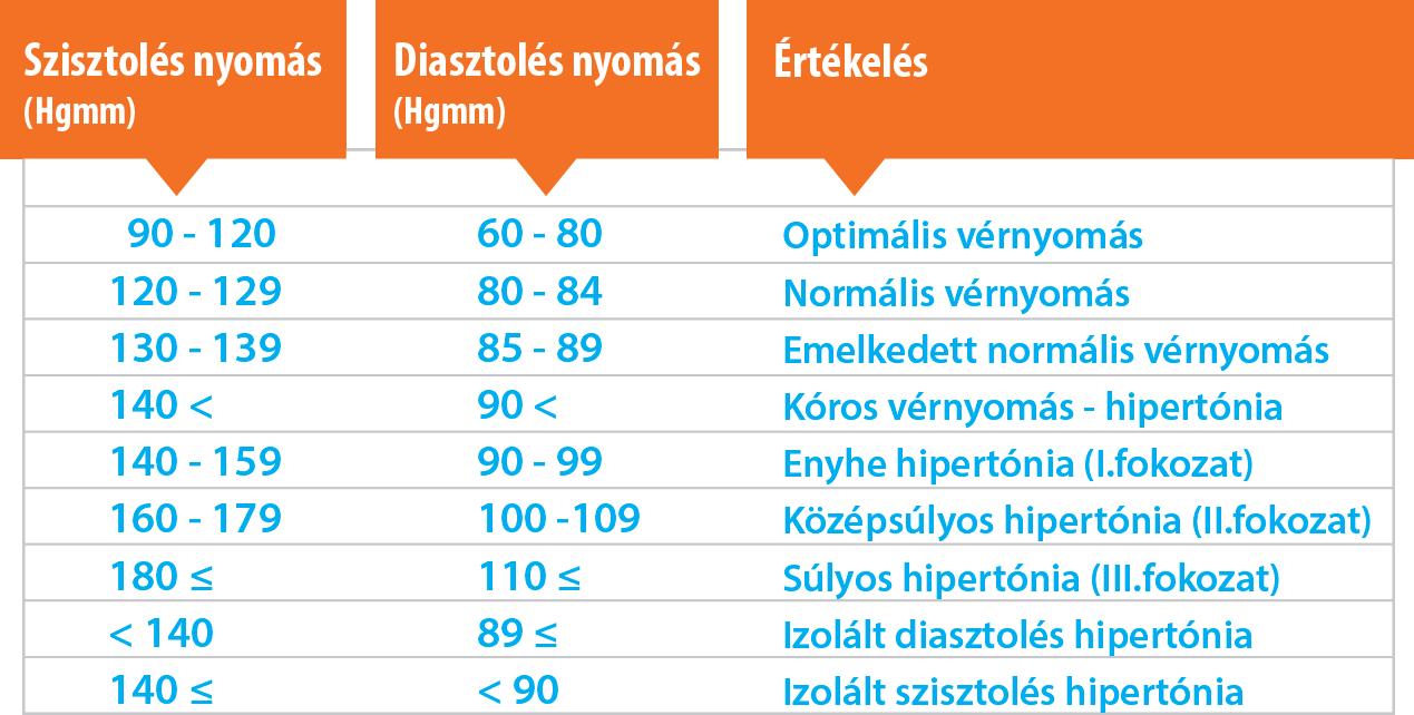 magas vérnyomás 2 fokozatú tünetek és