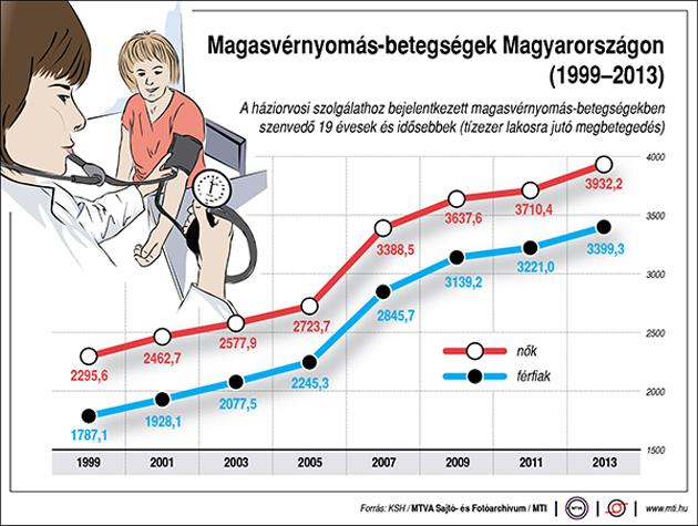mi a magas vérnyomás mint a veszélyes ihat sok vizet magas vérnyomás ellen