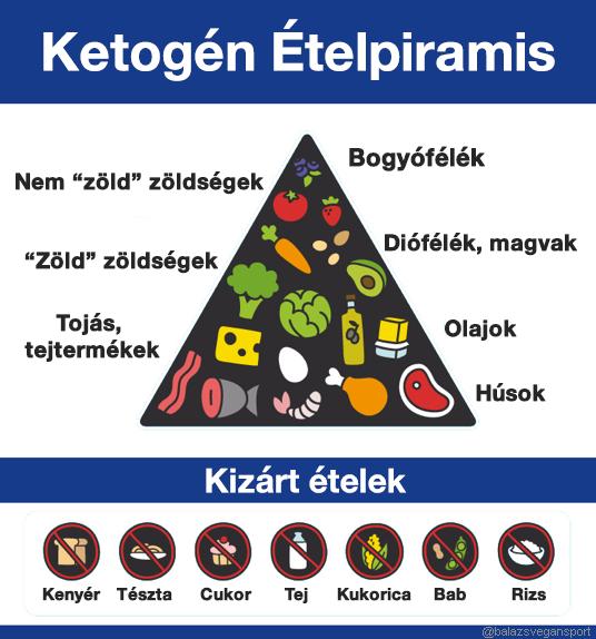 magas vérnyomás diéta vélemények raunatin magas vérnyomás