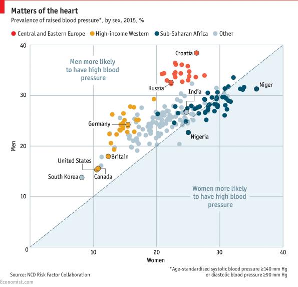 magas vérnyomás férfiaknál és nőknél lehetséges-e noben-t venni magas vérnyomás esetén