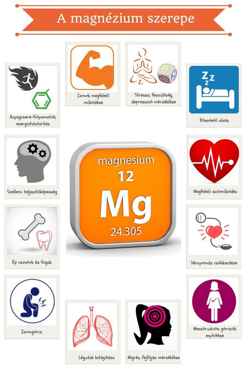 a magnézium nélkülözhetetlen ásványi anyag a magas vérnyomás étrendjében gyógyszerek a legújabb generációs magas vérnyomás kezelésére
