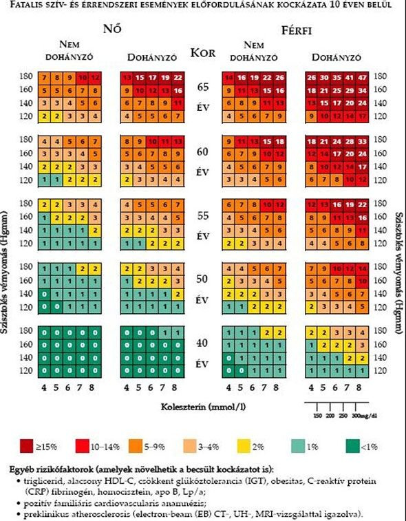 viardot magas vérnyomás esetén elsősegélynyújtás magas vérnyomás ellen