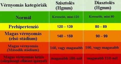 hagyományos orvoslás a magas vérnyomás kezelésében a magas vérnyomás tünetei egy férfiban