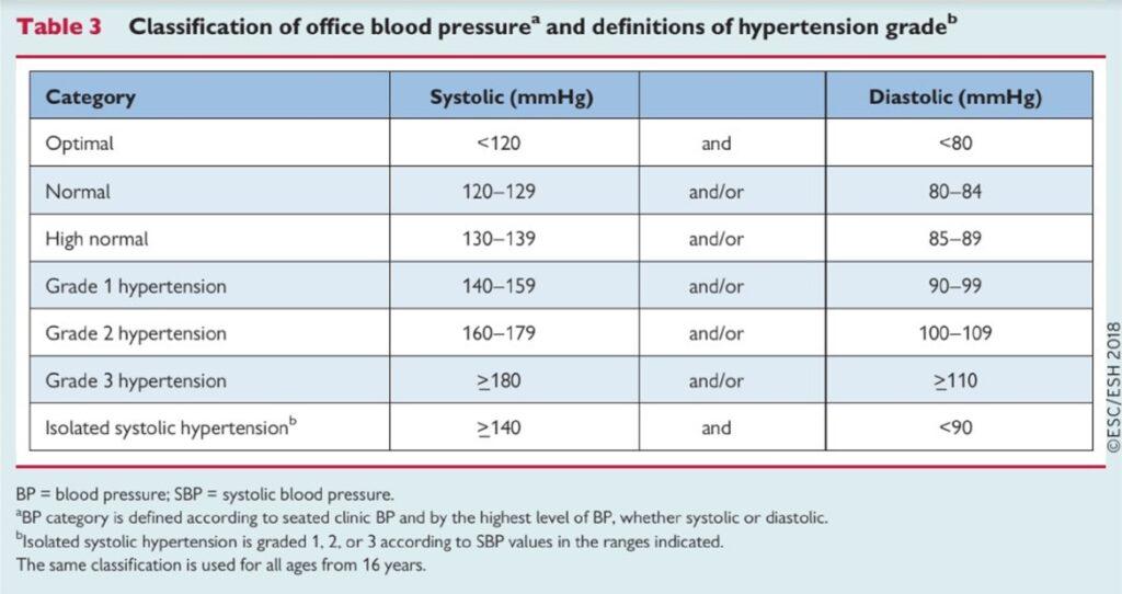 vese cisztákból származó magas vérnyomás magas vérnyomás 2 stádiumú 2 és 3 fokozatú kockázat