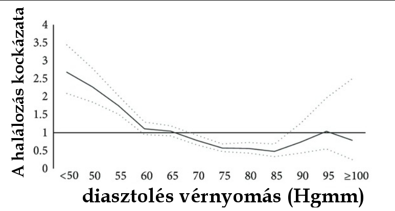 Ezek az alacsony vérnyomás figyelmeztető tünetei - EgészségKalauz