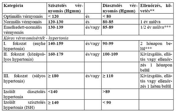 a miokardiális hipertónia az