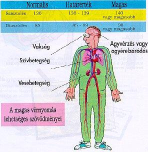 az artériás hipertónia tünetei