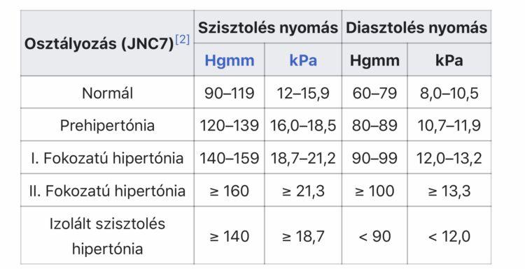 a hipertónia legújabb kezelési módjai