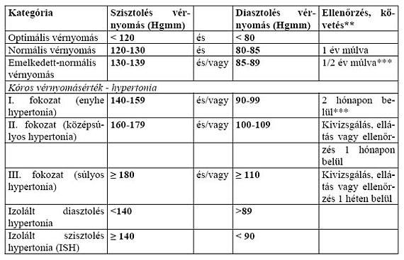 magas vérnyomás kezelési terv