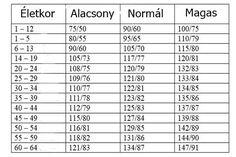 ételek magas vérnyomásért táblázat csökkentse a magas vérnyomást tabletták nélkül
