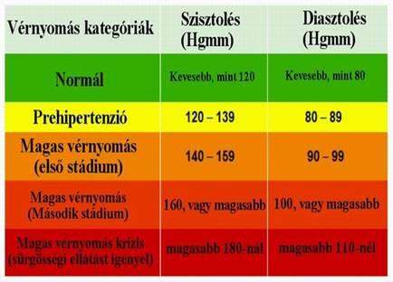 magas vérnyomás esetén sürgős