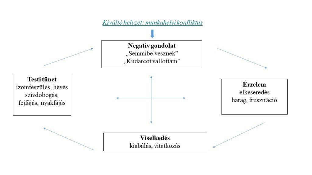 Intrakraniális hypertonia: tünetek és kezelés