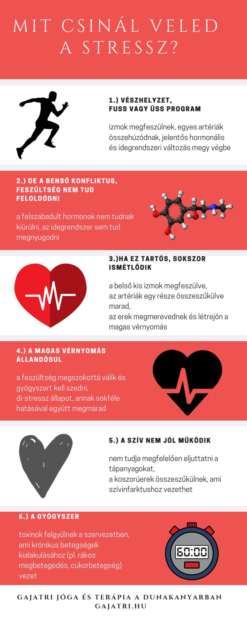 szilícium hipertónia szív és erek hipertónia