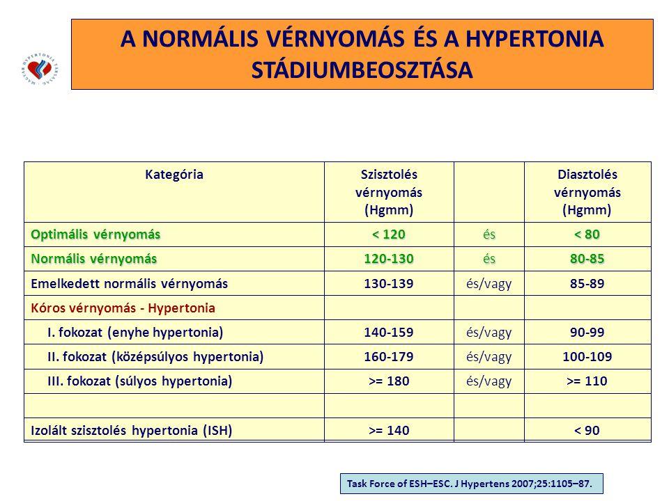 szív hipertónia 2 fokozat 2 fokozat a magas vérnyomás elsősegély-algoritmusa