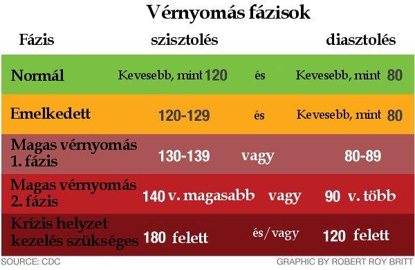 magas vérnyomás érdekes tények