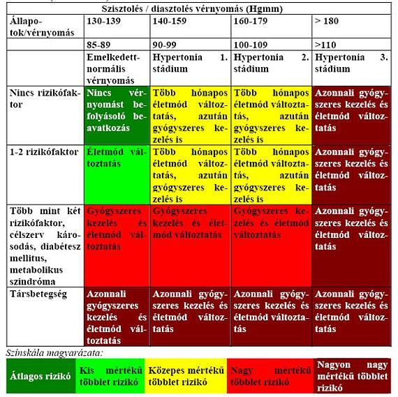 magas vérnyomás 3 stádiumú 4 kockázati csoport magas vérnyomás 2 fok nagy kockázat