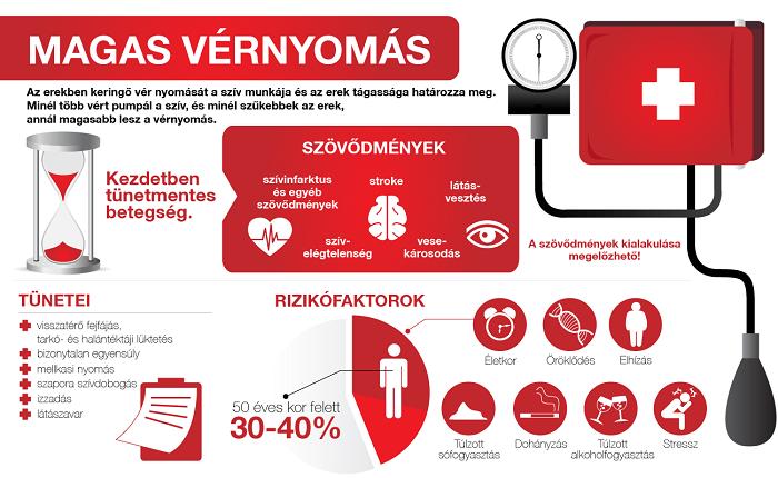 magas vérnyomás csökken