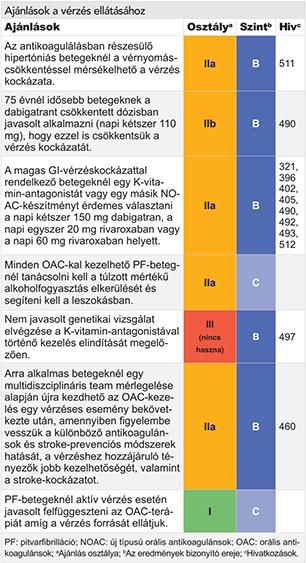 mi a kontrollálatlan magas vérnyomás