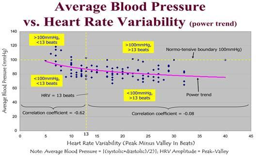 3 fokozatú magas vérnyomás és bradycardia hogyan lehet kilábalni a magas vérnyomásból