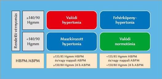 a hipertónia kockázati kategóriái
