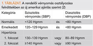 magas vérnyomás 2 fokozatú 4 fokozat hipertóniás milyen nyomás
