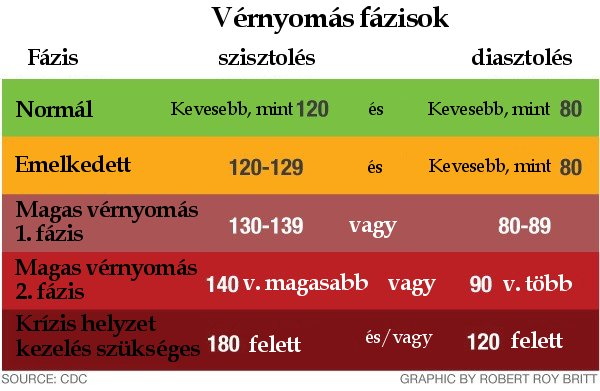 hol lehet magas vérnyomással kezelni magas vérnyomás elleni diftéria elleni oltások