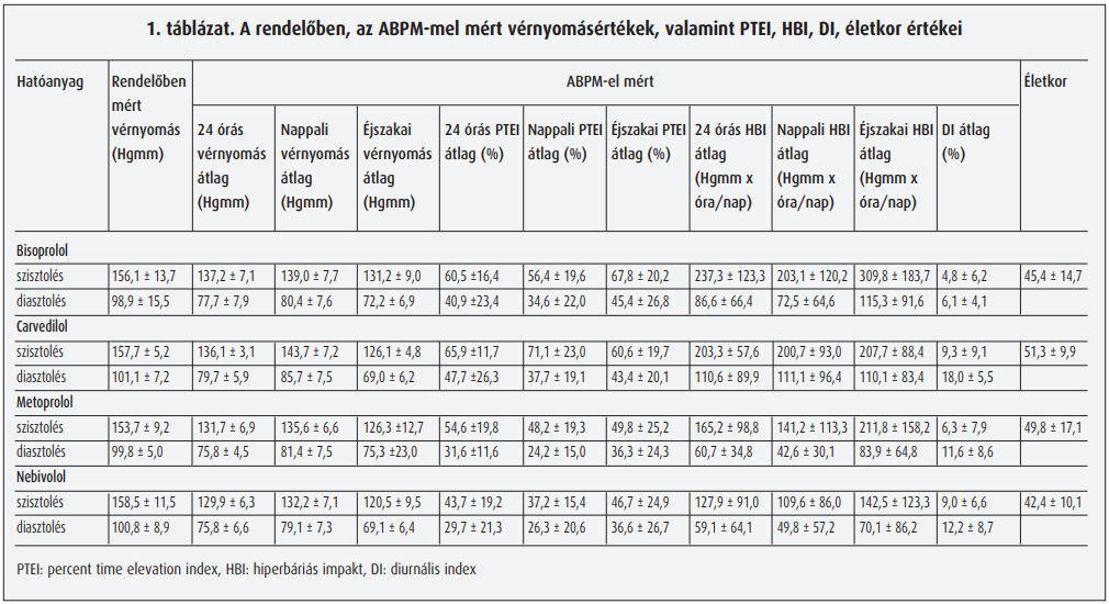 b blokkolók magas vérnyomás esetén