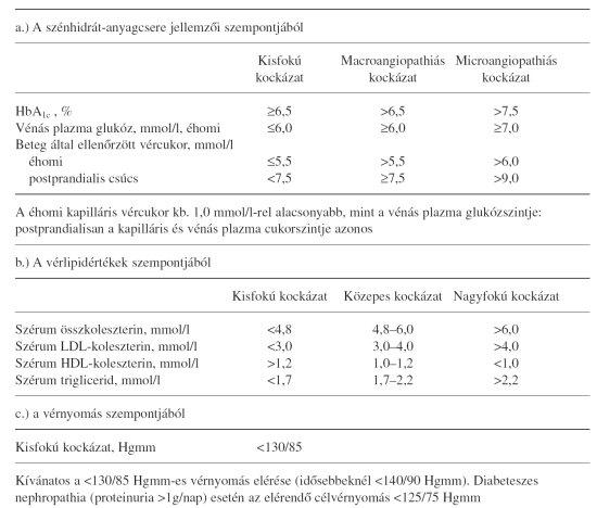 cikk hipertónia és diabetes mellitus