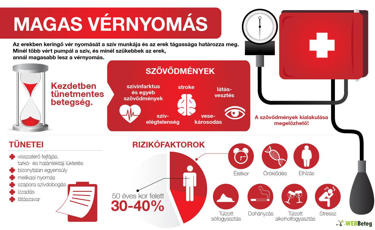 elhízás magas vérnyomás dohányzás