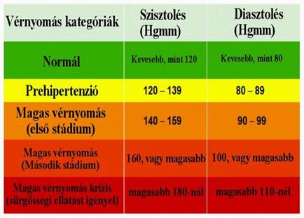 mekkora a magas vérnyomás nyomása 1 fok