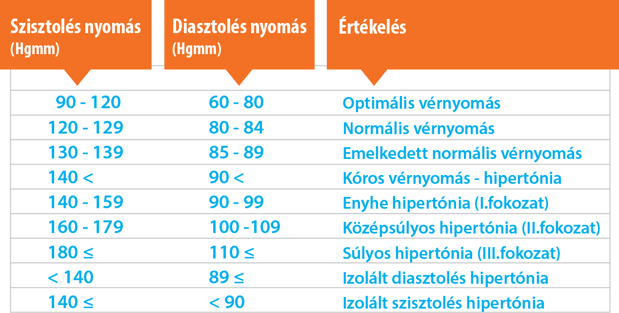 vastagbél és magas vérnyomás