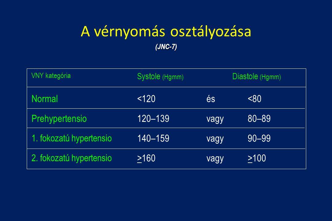 magas vérnyomás 2 stádium 3 fokozatú fogyatékosság alacsony pulzusú hipertónia