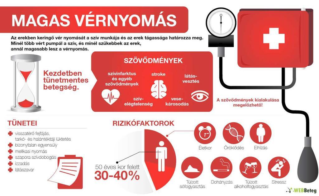 magas vérnyomás 3 fok milyen komplikációk magas vérnyomás népi módon