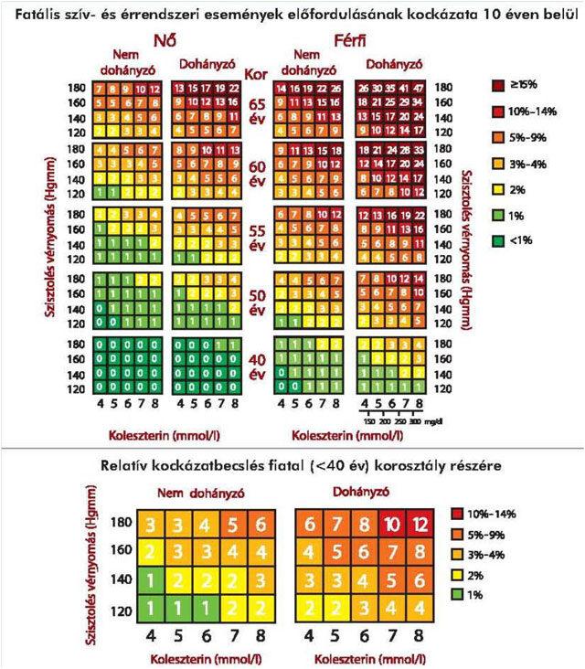 kalcium készítmények magas vérnyomás ellen