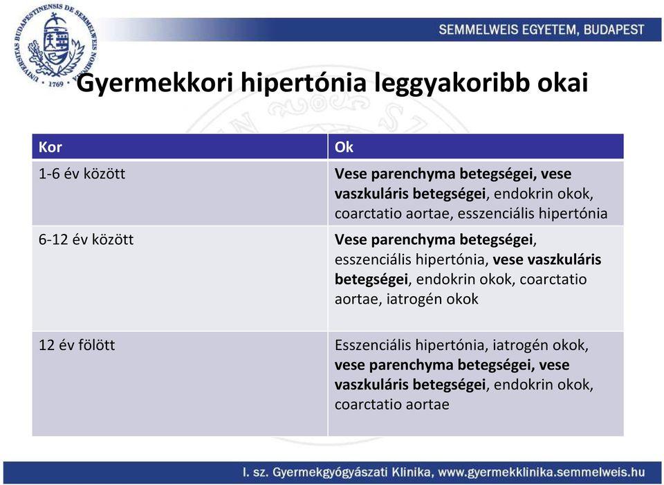Jegyzetek medikusoknak/Nephrologia/Hypertonia és vesebetegség – Wikikönyvek