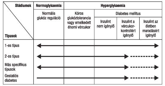 magas vérnyomás cukorbetegség kezelési módszerei menopauza hipertónia kezelése