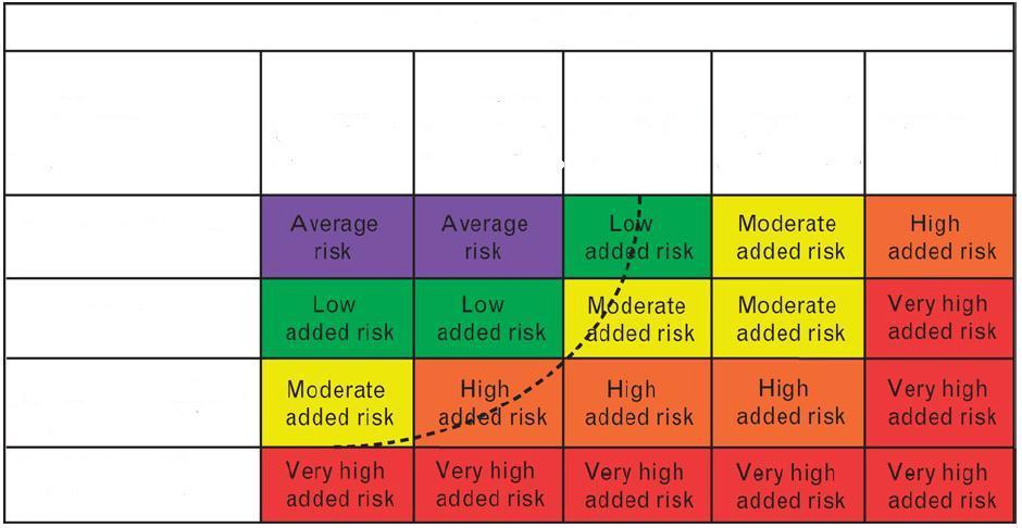 magas vérnyomás 3 fok 2 szakasz