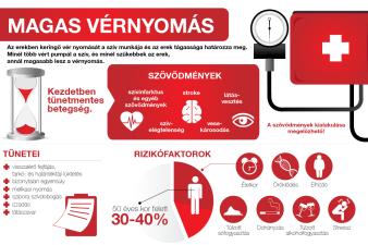 mi a magas vérnyomás az embereknél