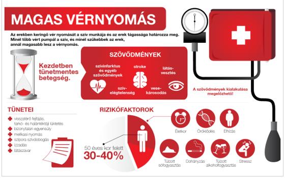 milyen gyógyszert szedjen magas vérnyomás esetén 1 fok zselatin hipertónia