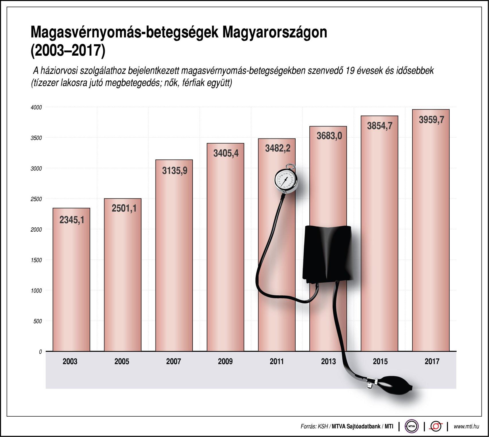 tavaszi magas vérnyomás nyomás