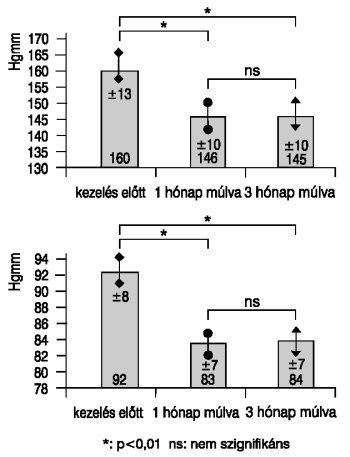 a magas vérnyomás hagyományos kezelése diabetes mellitusban
