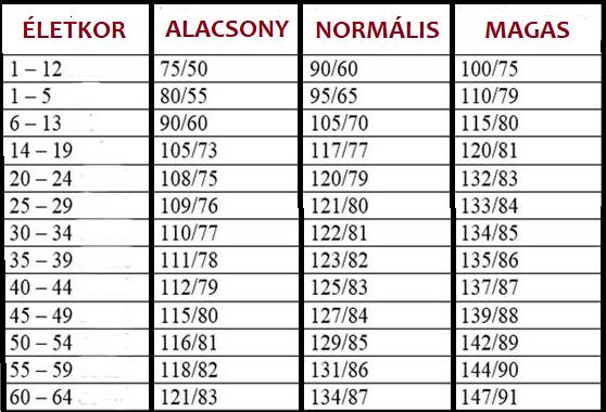 magas vérnyomás 1 fokos kezelés növényi vese magas vérnyomás