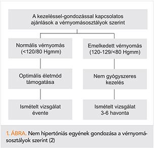 metotrexát és magas vérnyomás mit kell enni 3 fokozatú magas vérnyomás esetén