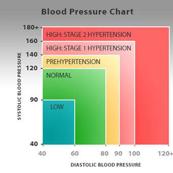 fotók magas vérnyomásban szenvedőkről