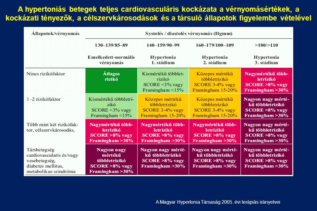 magas vérnyomás 2 stádium 2 fokú kockázat renoparenchymás hipertónia