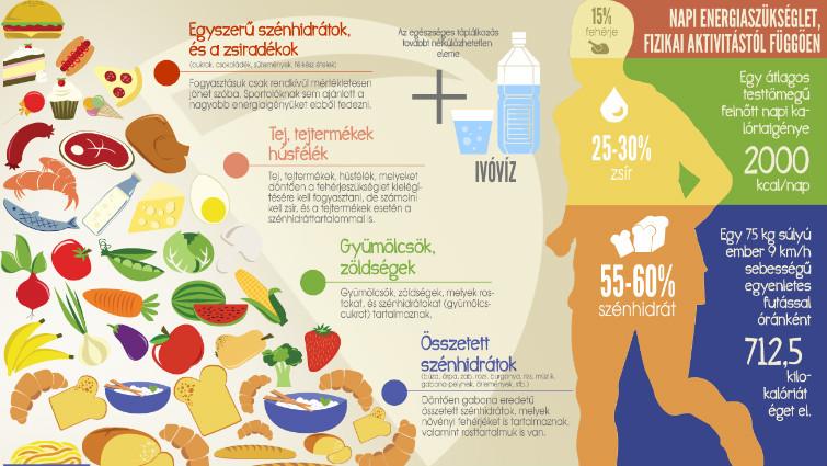 táplálkozási hipertónia